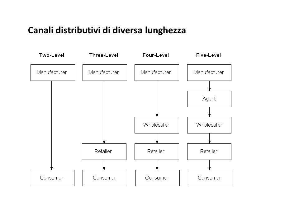 Canali distributivi di diversa lunghezza