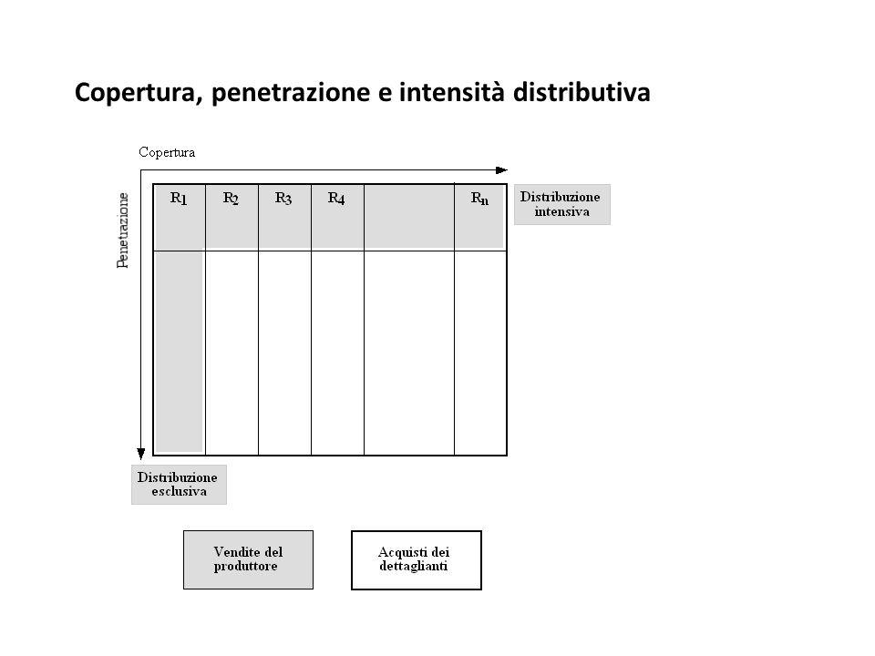 Copertura, penetrazione e intensità distributiva