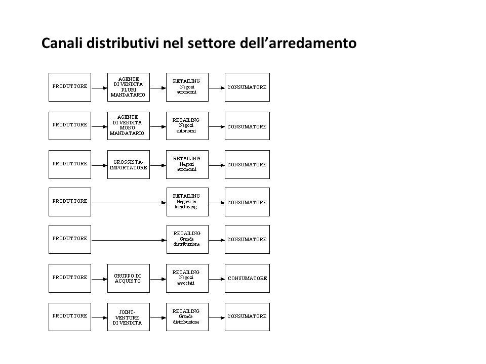 Canali distributivi nel settore dell'arredamento