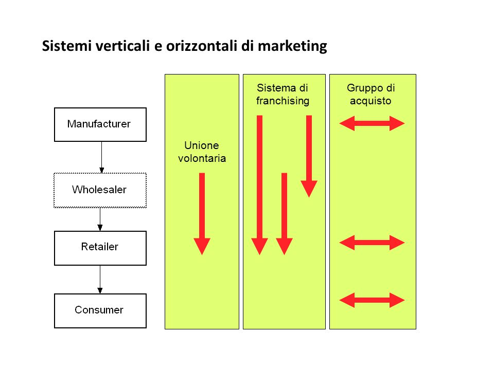 Sistemi verticali e orizzontali di marketing Unione volontaria Sistema di franchising Gruppo di acquisto