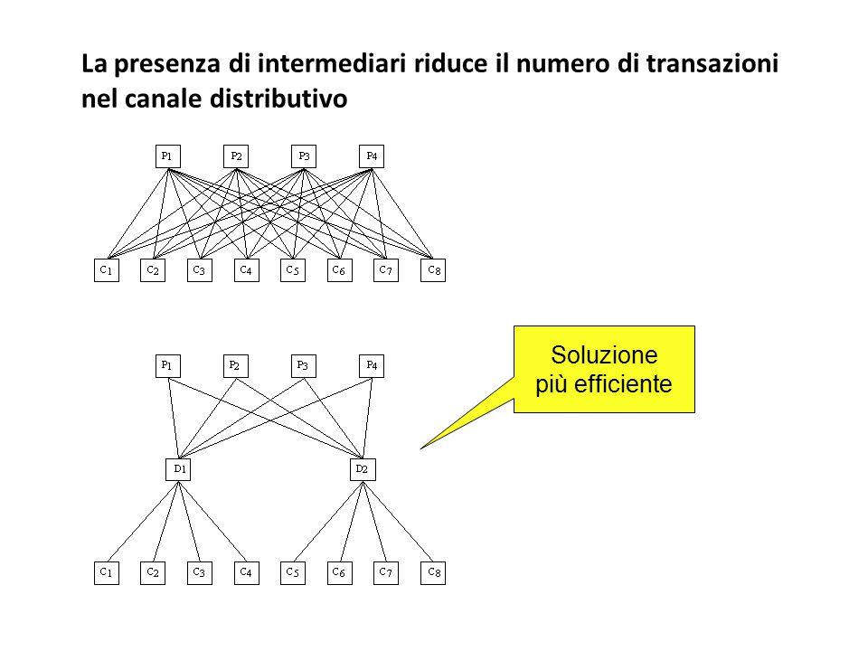 La presenza di intermediari riduce il numero di transazioni nel canale distributivo Soluzione più efficiente