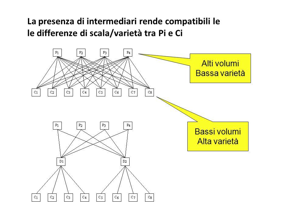 La presenza di intermediari rende compatibili le le differenze di scala/varietà tra Pi e Ci Bassi volumi Alta varietà Alti volumi Bassa varietà