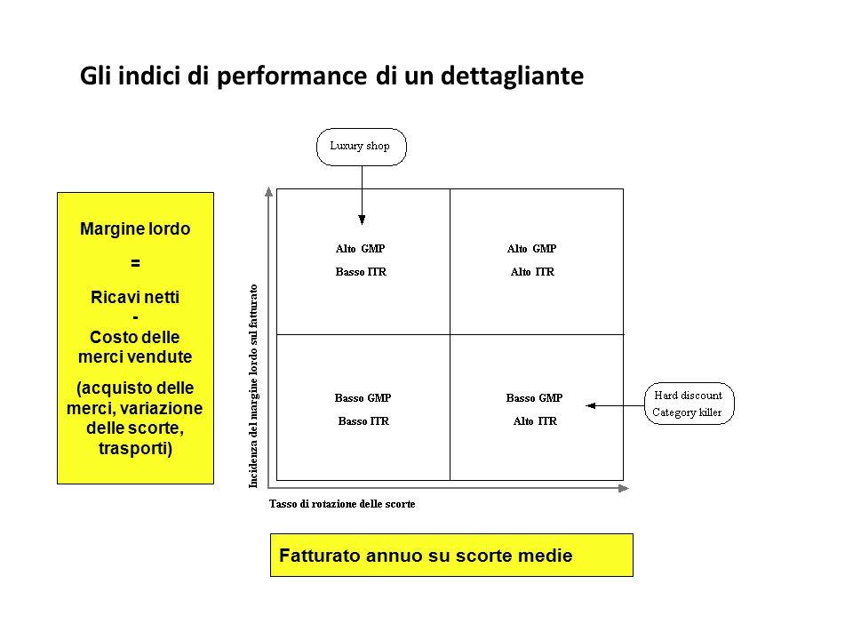 Gli indici di performance di un dettagliante Fatturato annuo su scorte medie Margine lordo = Ricavi netti - Costo delle merci vendute (acquisto delle
