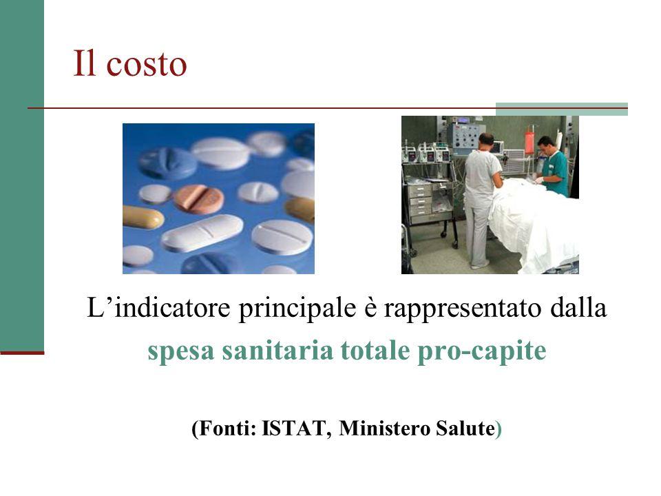 Il costo L'indicatore principale è rappresentato dalla spesa sanitaria totale pro-capite (Fonti: ISTAT, Ministero Salute)