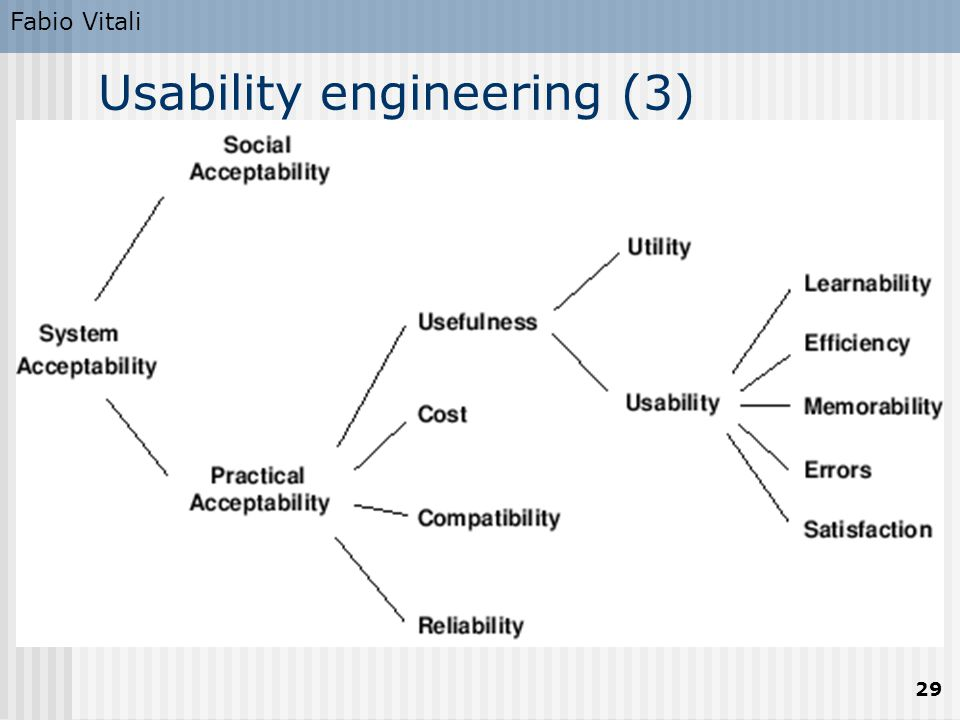 Fabio Vitali 29 Usability engineering (3)