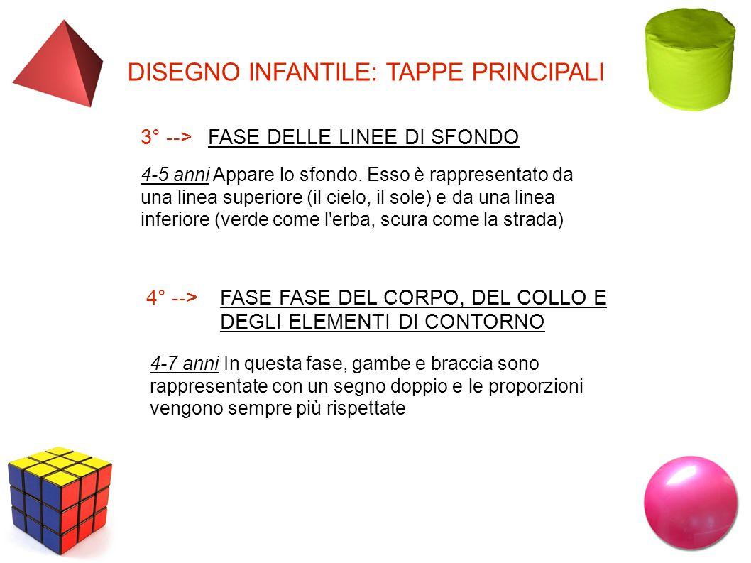 DISEGNO INFANTILE: TAPPE PRINCIPALI 3° -->FASE DELLE LINEE DI SFONDO 4-5 anni Appare lo sfondo.