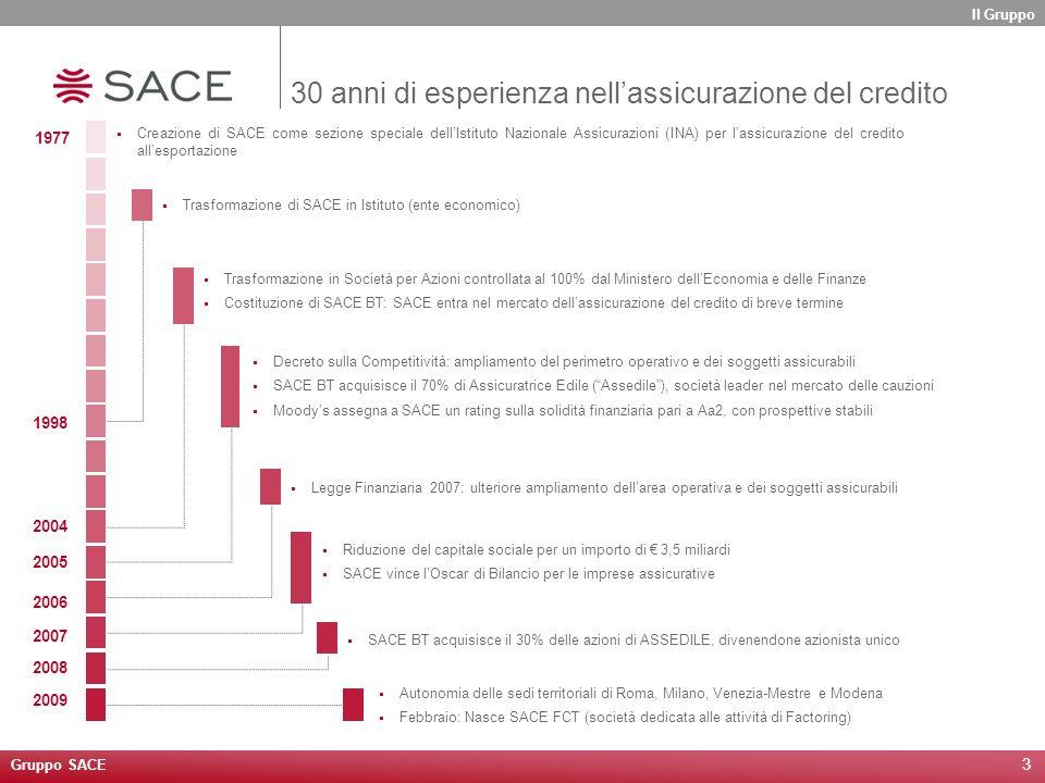3  Creazione di SACE come sezione speciale dell'Istituto Nazionale Assicurazioni (INA) per l'assicurazione del credito all'esportazione  Trasformazi