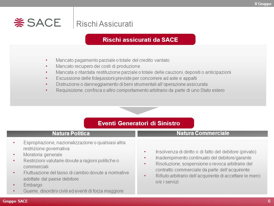 6 Rischi assicurati da SACE Mancato pagamento parziale o totale del credito vantato Mancato recupero dei costi di produzione Mancata o ritardata resti
