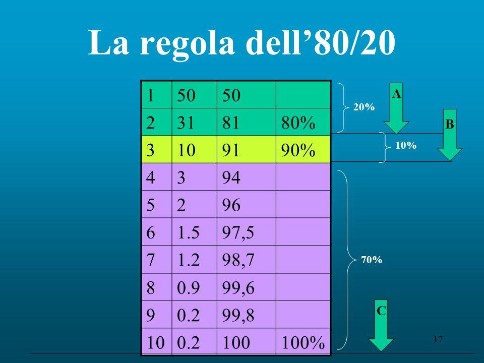 Feliziani - Mat&Industria17 La regola dell'80/20 150 2318180% 3109190% 4394 5296 61.597,5 71.298,7 80.999,6 90.299,8 100.2100100% A B C 20% 10% 70%