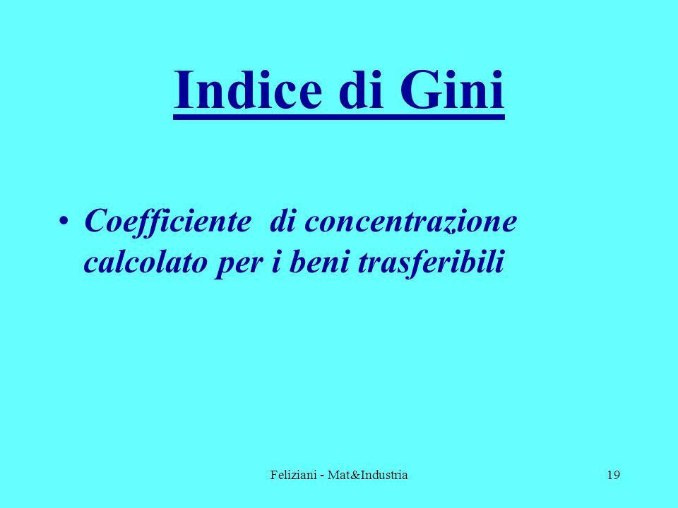 Feliziani - Mat&Industria19 Indice di Gini Coefficiente di concentrazione calcolato per i beni trasferibili