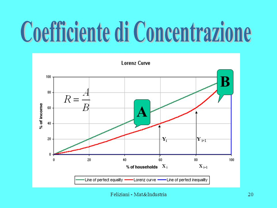 Feliziani - Mat&Industria20 YiYi Y i+1 X i X i+1 A B