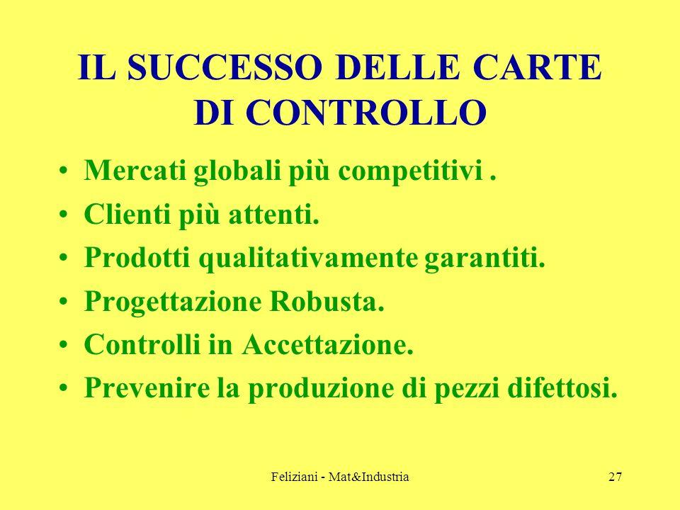 Feliziani - Mat&Industria27 IL SUCCESSO DELLE CARTE DI CONTROLLO Mercati globali più competitivi.