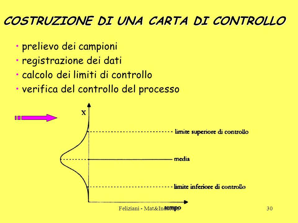 Feliziani - Mat&Industria30 COSTRUZIONE DI UNA CARTA DI CONTROLLO prelievo dei campioni registrazione dei dati calcolo dei limiti di controllo verifica del controllo del processo