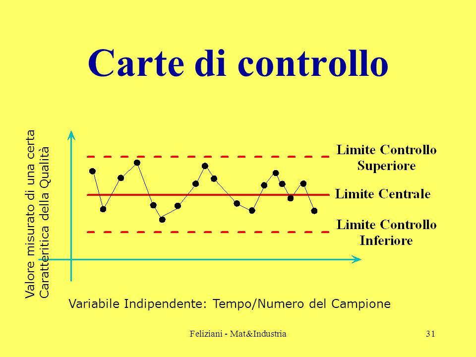 Feliziani - Mat&Industria31 Carte di controllo Variabile Indipendente: Tempo/Numero del Campione Valore misurato di una certa Caratteritica della Qualità