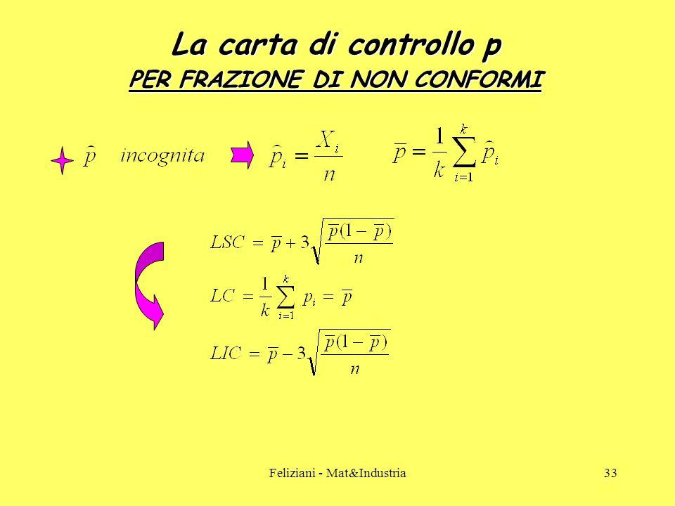 Feliziani - Mat&Industria33 La carta di controllo p PER FRAZIONE DI NON CONFORMI