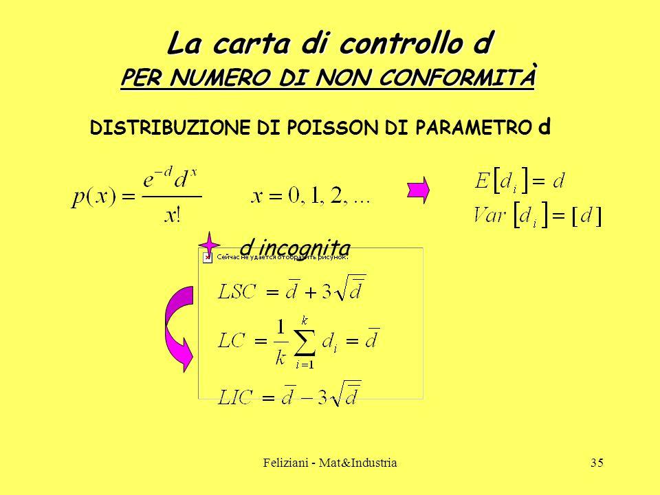 Feliziani - Mat&Industria35 La carta di controllo d PER NUMERO DI NON CONFORMITÀ DISTRIBUZIONE DI POISSON DI PARAMETRO d d incognita