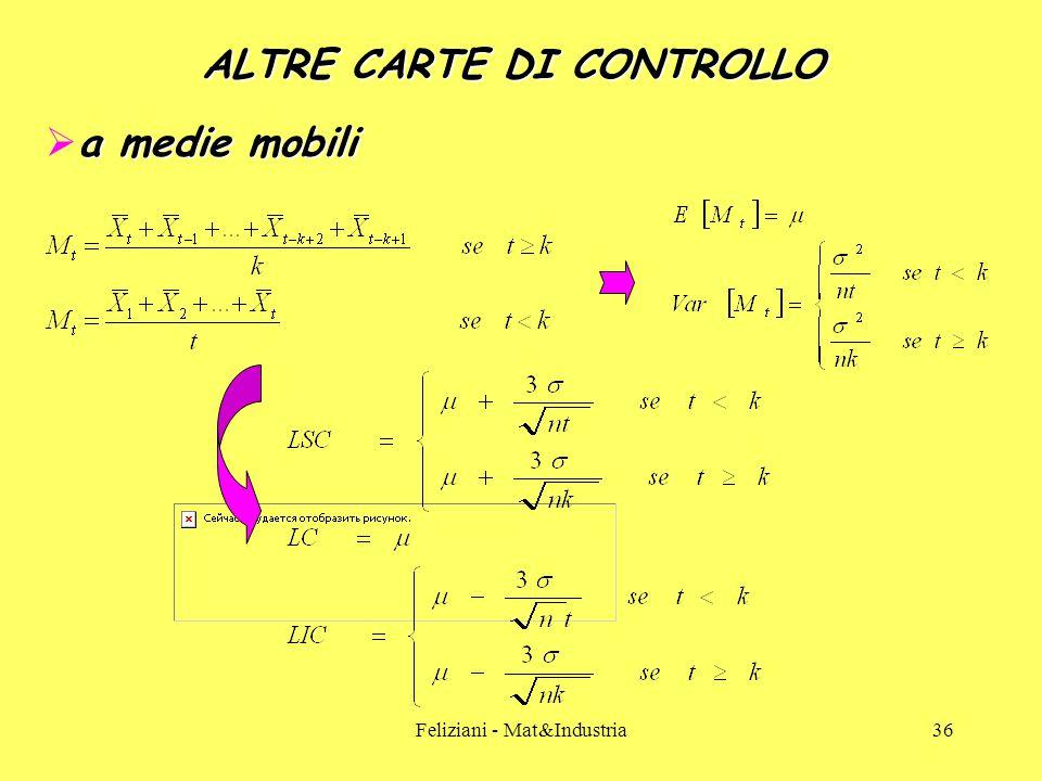 Feliziani - Mat&Industria36 ALTRE CARTE DI CONTROLLO a medie mobili  a medie mobili