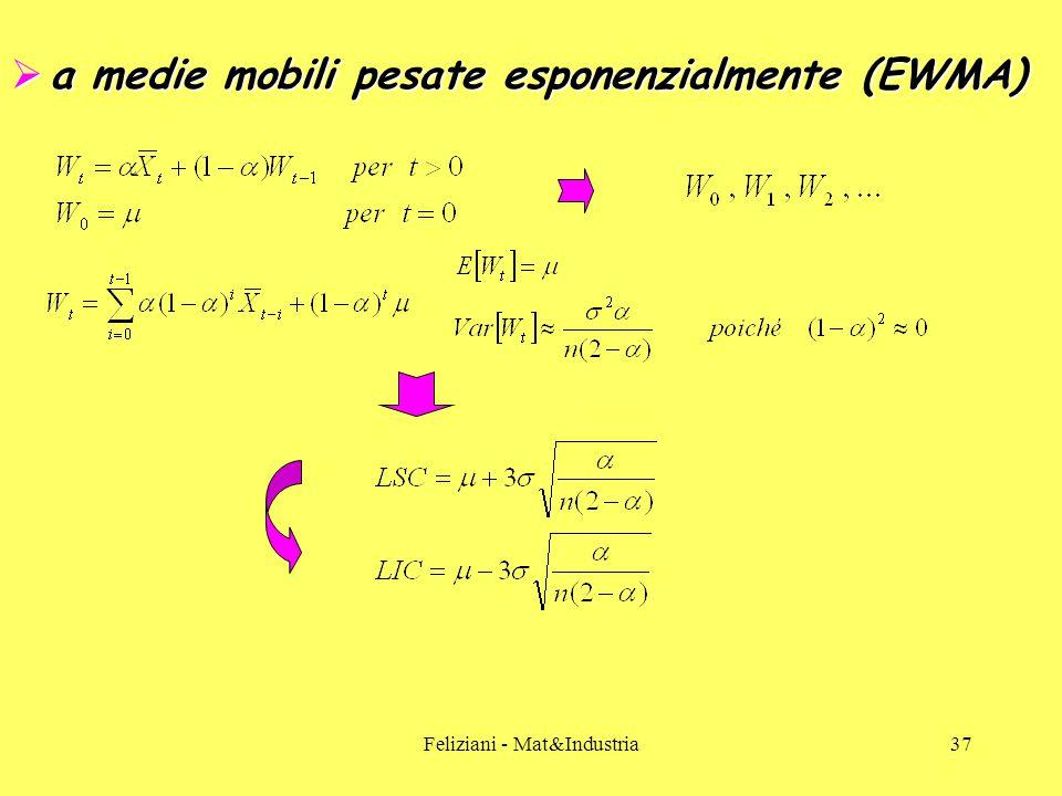 Feliziani - Mat&Industria37  a medie mobili pesate esponenzialmente (EWMA)