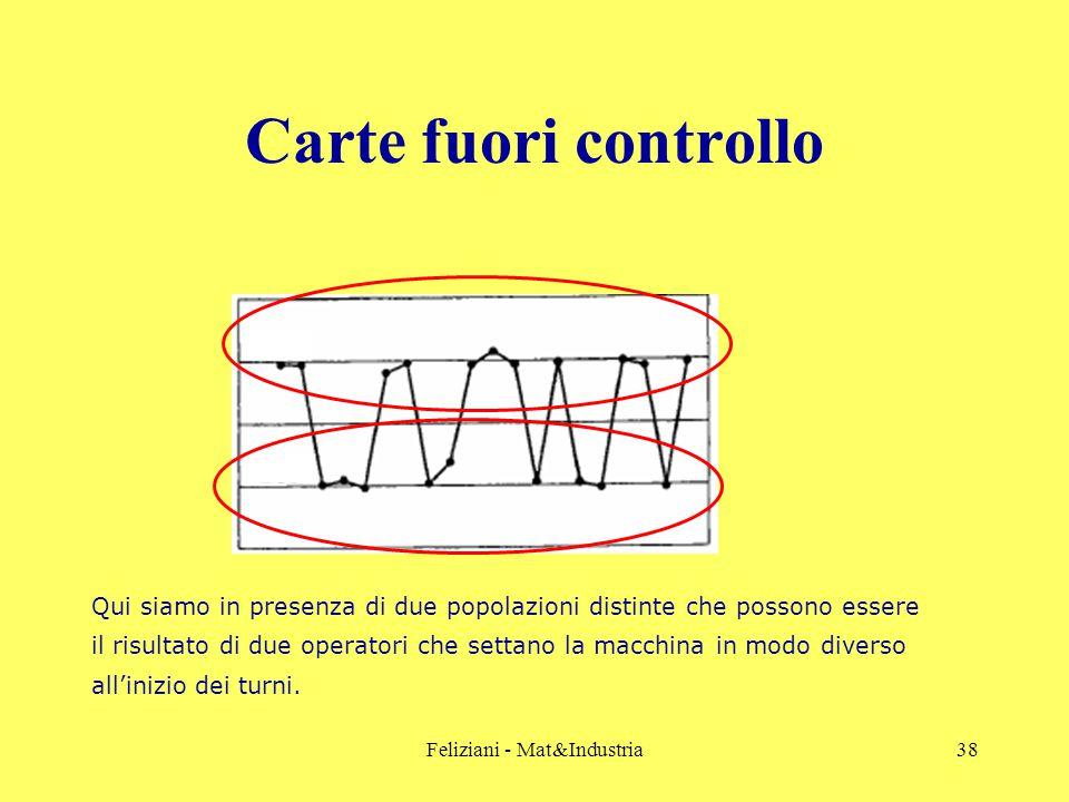 Feliziani - Mat&Industria38 Carte fuori controllo Qui siamo in presenza di due popolazioni distinte che possono essere il risultato di due operatori che settano la macchina in modo diverso all'inizio dei turni.