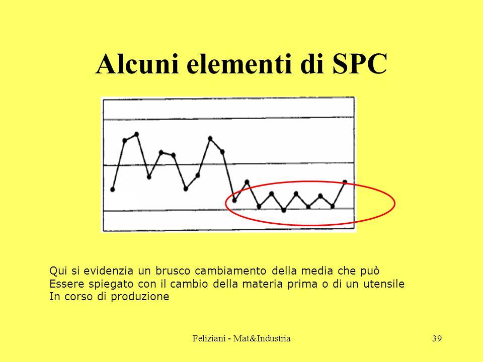 Feliziani - Mat&Industria39 Alcuni elementi di SPC Qui si evidenzia un brusco cambiamento della media che può Essere spiegato con il cambio della materia prima o di un utensile In corso di produzione