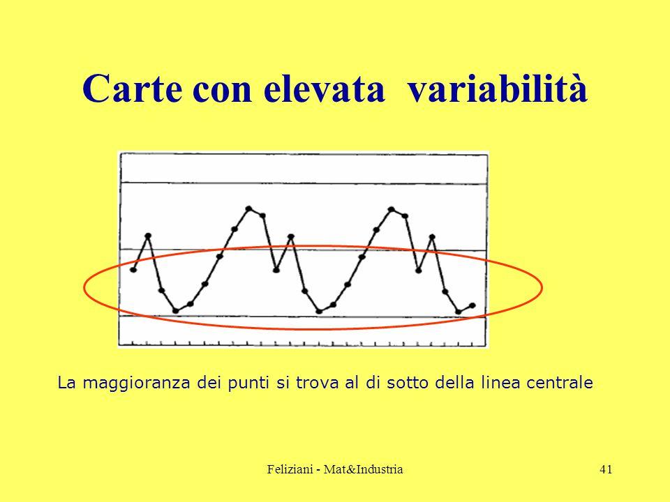 Feliziani - Mat&Industria41 Carte con elevata variabilità La maggioranza dei punti si trova al di sotto della linea centrale