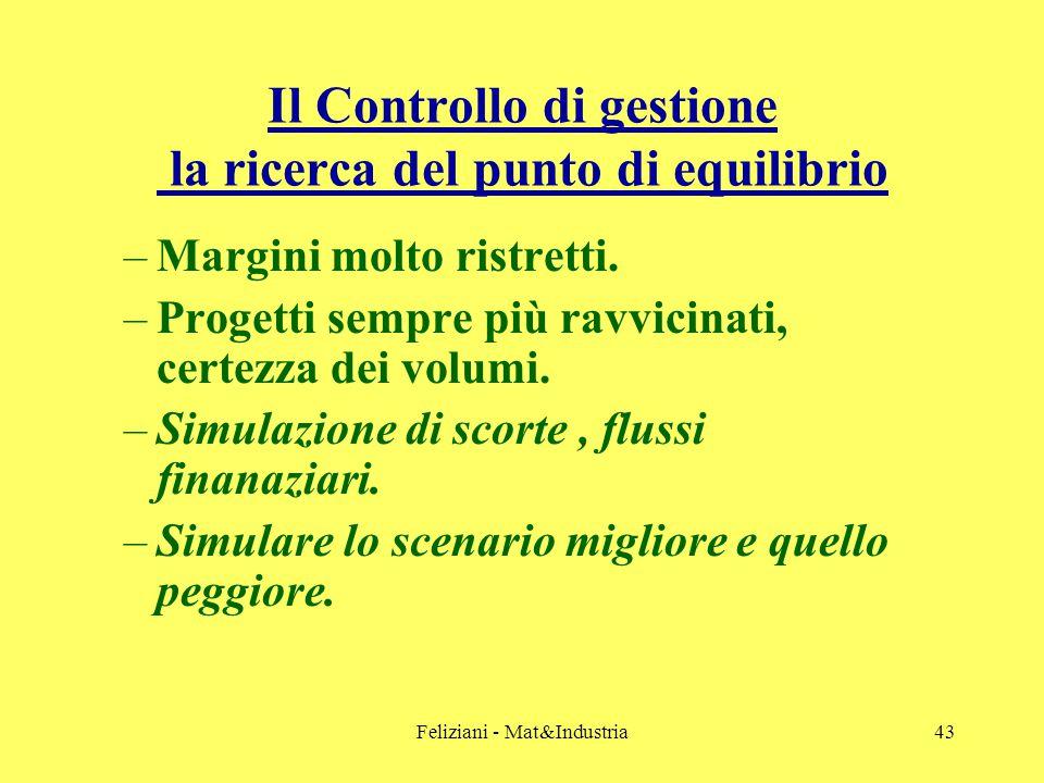 Feliziani - Mat&Industria43 Il Controllo di gestione la ricerca del punto di equilibrio –Margini molto ristretti.