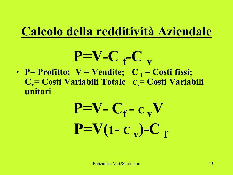 Feliziani - Mat&Industria45 Calcolo della redditività Aziendale P=V-C f -C v P= Profitto; V = Vendite; C f = Costi fissi; C v = Costi Variabili Totale C v = Costi Variabili unitari P=V- C f - C v V P=V( 1 - C v )-C f