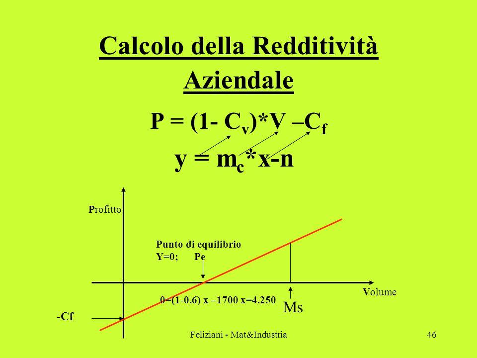 Feliziani - Mat&Industria46 Calcolo della Redditività Aziendale P = (1- C v )*V –C f y = m c *x-n Punto di equilibrio Y=0; Pe 0=(1-0.6) x –1700 x=4.250 Volume Profitto -Cf Ms
