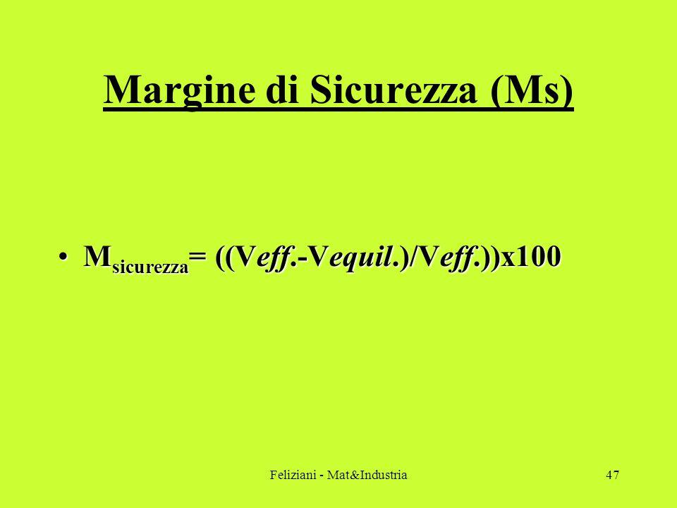 Feliziani - Mat&Industria47 Margine di Sicurezza (Ms) M sicurezza = ((Veff.-Vequil.)/Veff.))x100M sicurezza = ((Veff.-Vequil.)/Veff.))x100