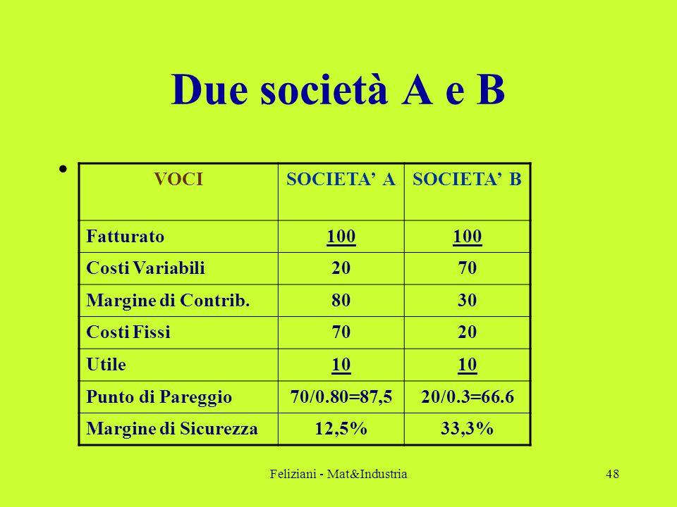 Feliziani - Mat&Industria48 Due società A e B VOCISOCIETA' ASOCIETA' B Fatturato100 Costi Variabili2070 Margine di Contrib.8030 Costi Fissi7020 Utile10 Punto di Pareggio70/0.80=87,520/0.3=66.6 Margine di Sicurezza12,5%33,3%