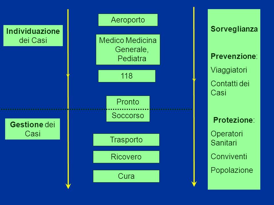 Aeroporto Medico Medicina Generale, Pediatra Pronto Soccorso Trasporto Ricovero Individuazione dei Casi Gestione dei Casi Sorveglianza Prevenzione: Viaggiatori Contatti dei Casi Protezione: Operatori Sanitari Conviventi Popolazione Cura 118