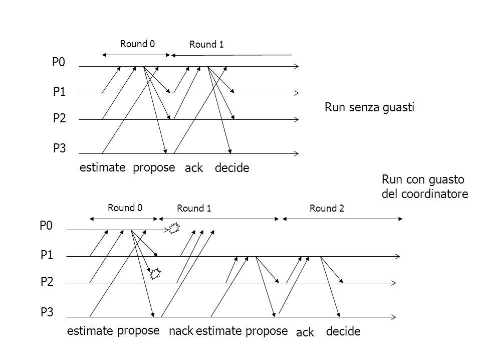 estimatepropose decide Round 0 P0 P1 P2 P3 Round 1 Run senza guasti estimate propose decide Round 0 P0 P1 P2 P3 Round 1 Run con guasto del coordinatore ack nack Round 2 estimatepropose ack