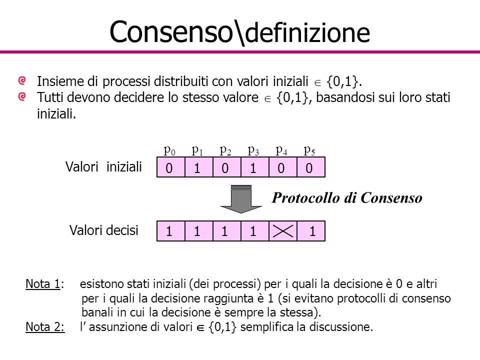 Consenso\ definizione Insieme di processi distribuiti con valori iniziali  {0,1}.