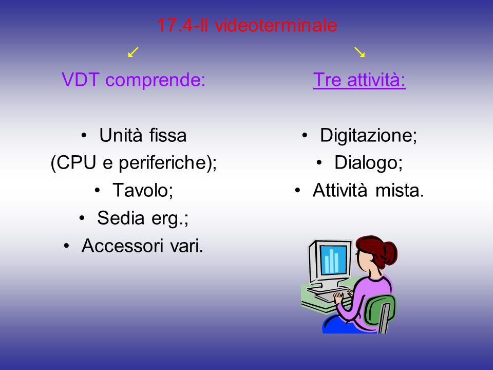 17.4-Il videoterminale  VDT comprende: Unità fissa (CPU e periferiche); Tavolo; Sedia erg.; Accessori vari.