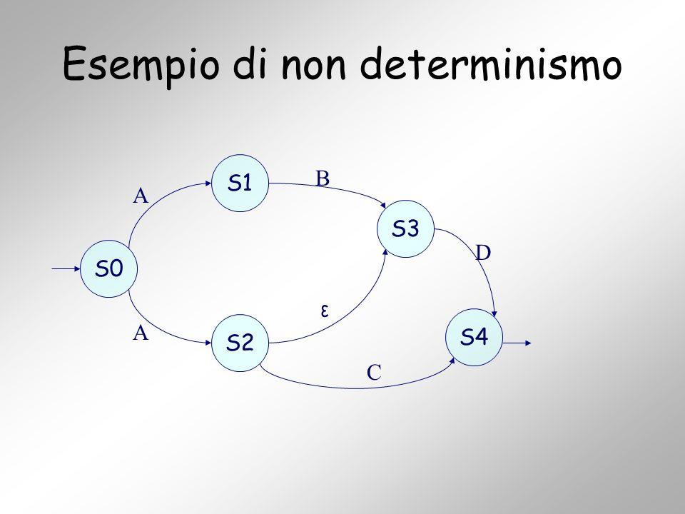 Esempio di non determinismo S0 S1 S2 S3 S4 A A B ε C D