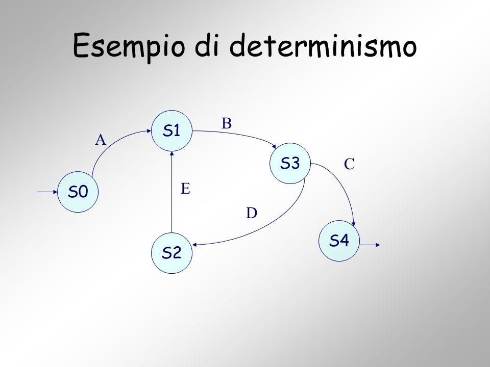 Esempio di determinismo S0 S1 S2 S3 S4 A B C E D