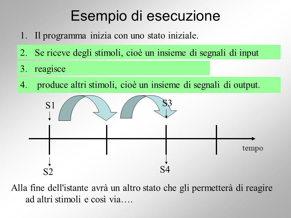 Esempio di esecuzione 4.produce altri stimoli, cioè un insieme di segnali di output.