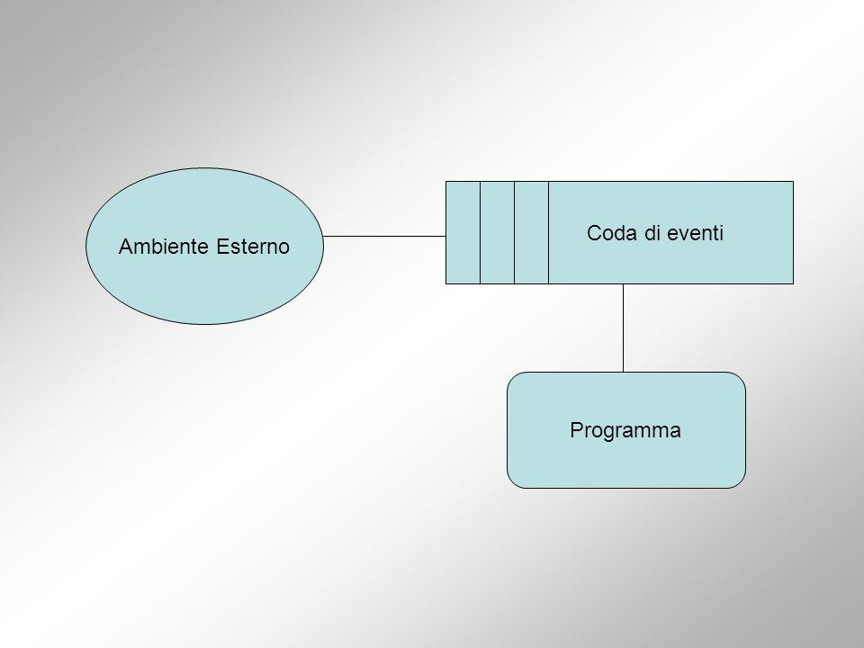 Event driven programming (2) I programmi event-driven sono composti da piccole porzioni di codice dette: –event handlers –event dispatcher –event queue