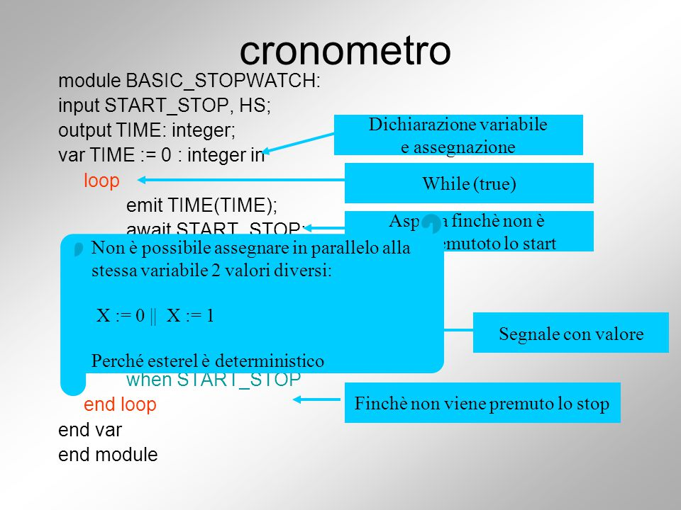 cronometro module BASIC_STOPWATCH: input START_STOP, HS; output TIME: integer; var TIME := 0 : integer in loop emit TIME(TIME); await START_STOP; abort every HS do TIME := TIME +1; emit TIME(TIME); end every when START_STOP end loop end var end module Aspetta finchè non è stato premutoto lo start Finchè non viene premuto lo stop While (true) Segnale con valore Dichiarazione variabile e assegnazione Non è possibile assegnare in parallelo alla stessa variabile 2 valori diversi: X := 0 || X := 1 Perché esterel è deterministico