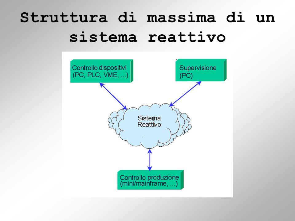 REACTIVE C EXEC rproc Saluta() { exec CiaoBambini(); } (Richiama una procedura)