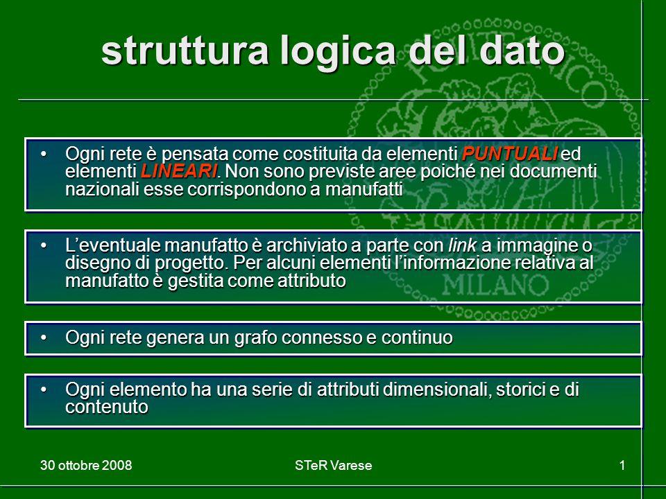 30 ottobre 2008STeR Varese1 struttura logica del dato Ogni rete è pensata come costituita da elementi PUNTUALI ed elementi LINEARI. Non sono previste