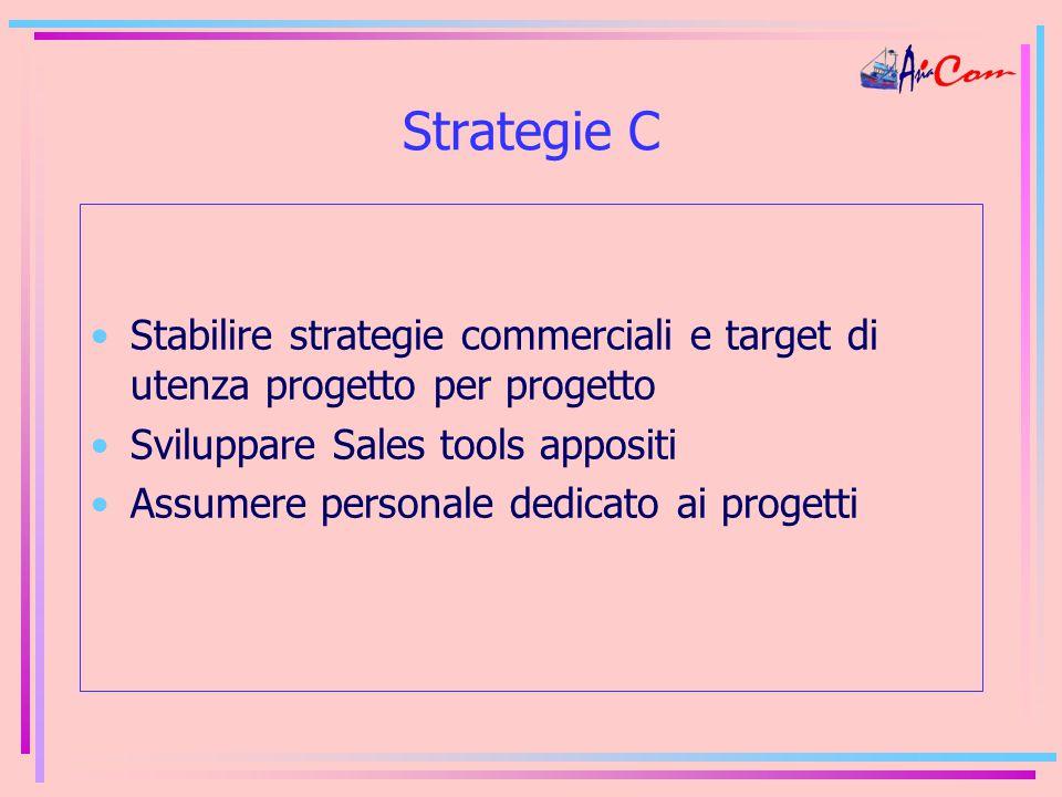Strategie C Stabilire strategie commerciali e target di utenza progetto per progetto Sviluppare Sales tools appositi Assumere personale dedicato ai progetti
