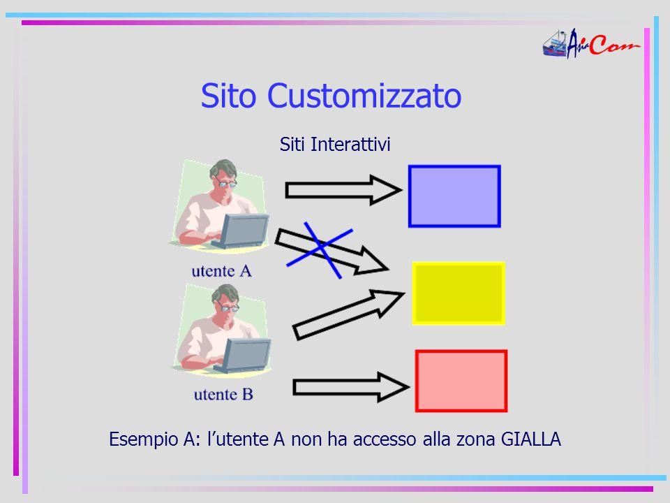 Sito Customizzato Siti Interattivi Esempio A: l'utente A non ha accesso alla zona GIALLA