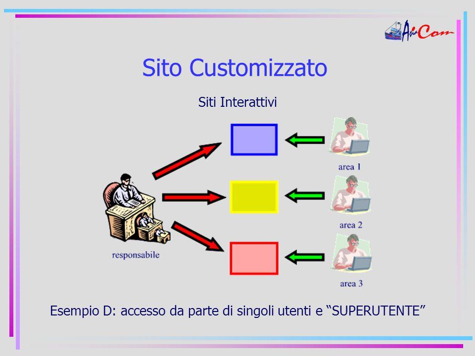 Sito Customizzato Siti Interattivi Esempio D: accesso da parte di singoli utenti e SUPERUTENTE