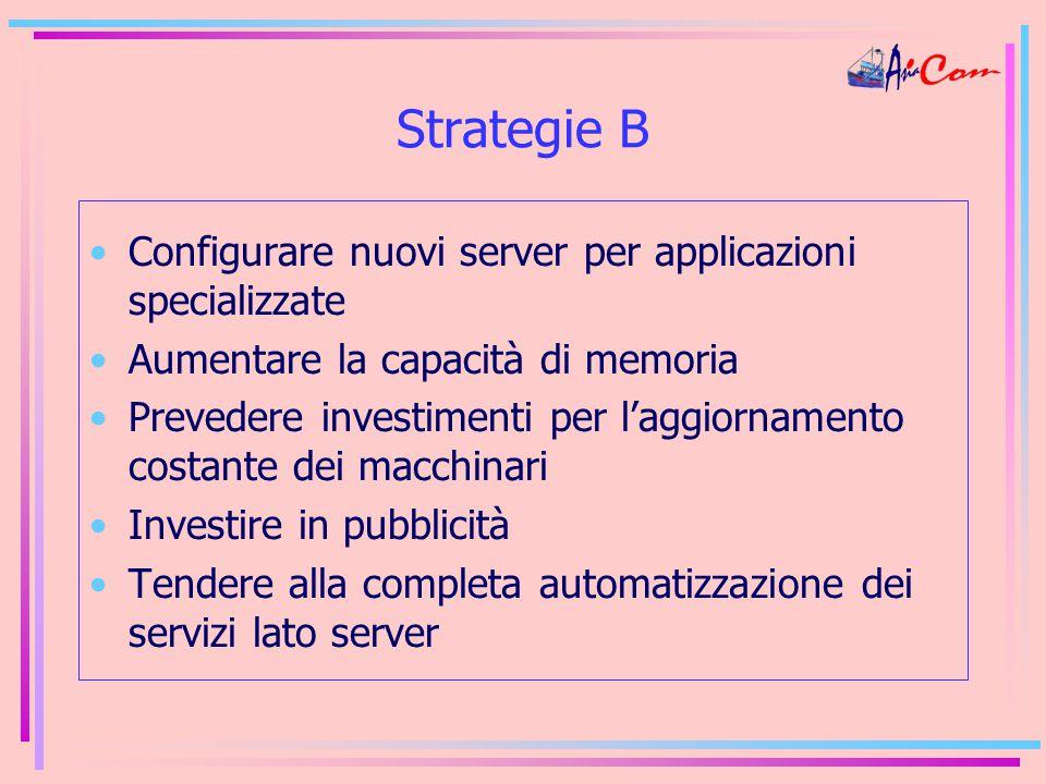 Strategie B Configurare nuovi server per applicazioni specializzate Aumentare la capacità di memoria Prevedere investimenti per l'aggiornamento costante dei macchinari Investire in pubblicità Tendere alla completa automatizzazione dei servizi lato server