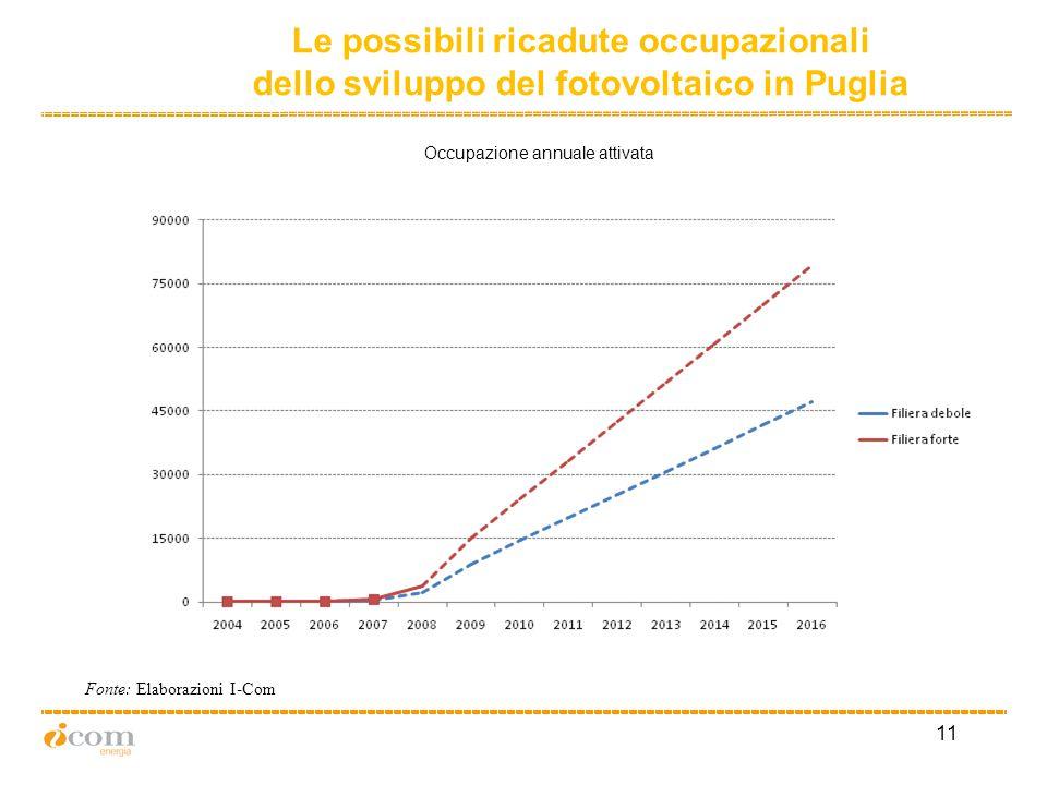 11 Occupazione annuale attivata Le possibili ricadute occupazionali dello sviluppo del fotovoltaico in Puglia Fonte: Elaborazioni I-Com