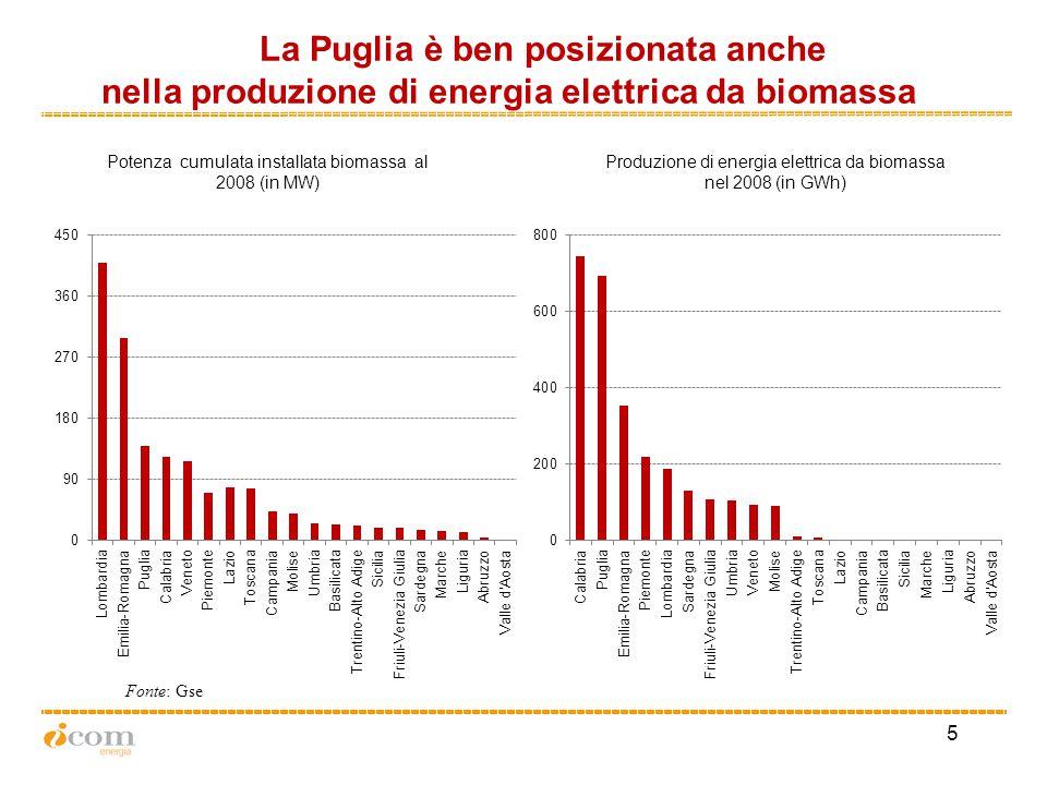 5 Produzione di energia elettrica da biomassa nel 2008 (in GWh) La Puglia è ben posizionata anche nella produzione di energia elettrica da biomassa Fonte: Gse Potenza cumulata installata biomassa al 2008 (in MW)