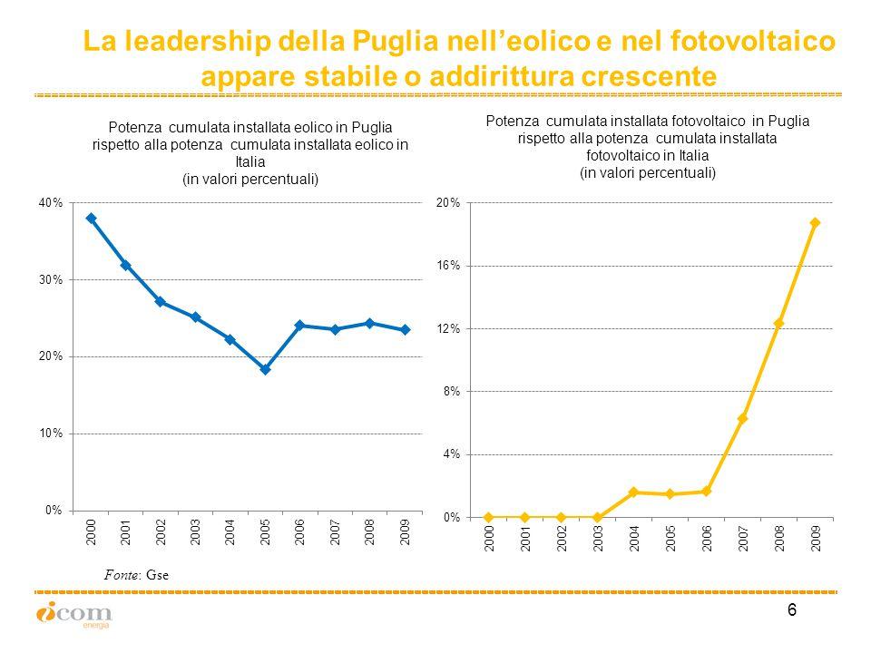 7 Produzione lorda di energia elettrica in Puglia (in GWh) Fonte: Terna, PEAR …….mentre la produzione elettrica complessiva perde qualche colpo dopo la crescita impetuosa del passato