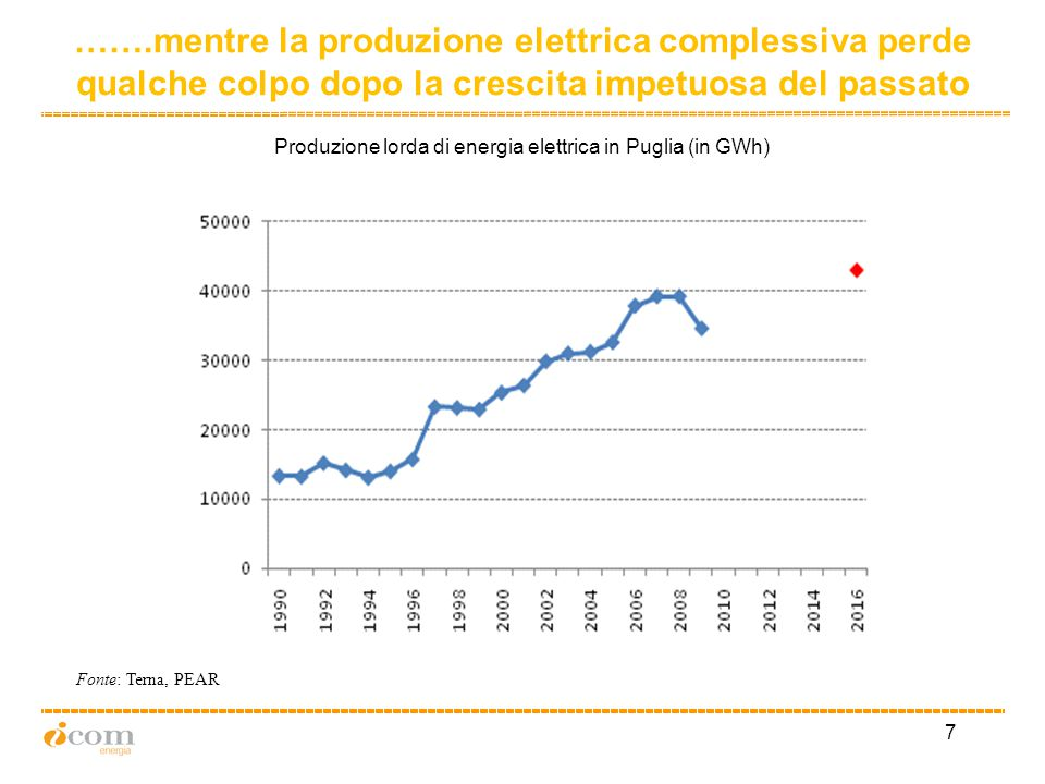8 Gli obiettivi pugliesi sulle rinnovabili Fonte: Terna, PEAR Produzione lorda di energia elettrica da fonte rinnovabile in Puglia rispetto alla produzione lorda regionale (in %) PEAR 2007