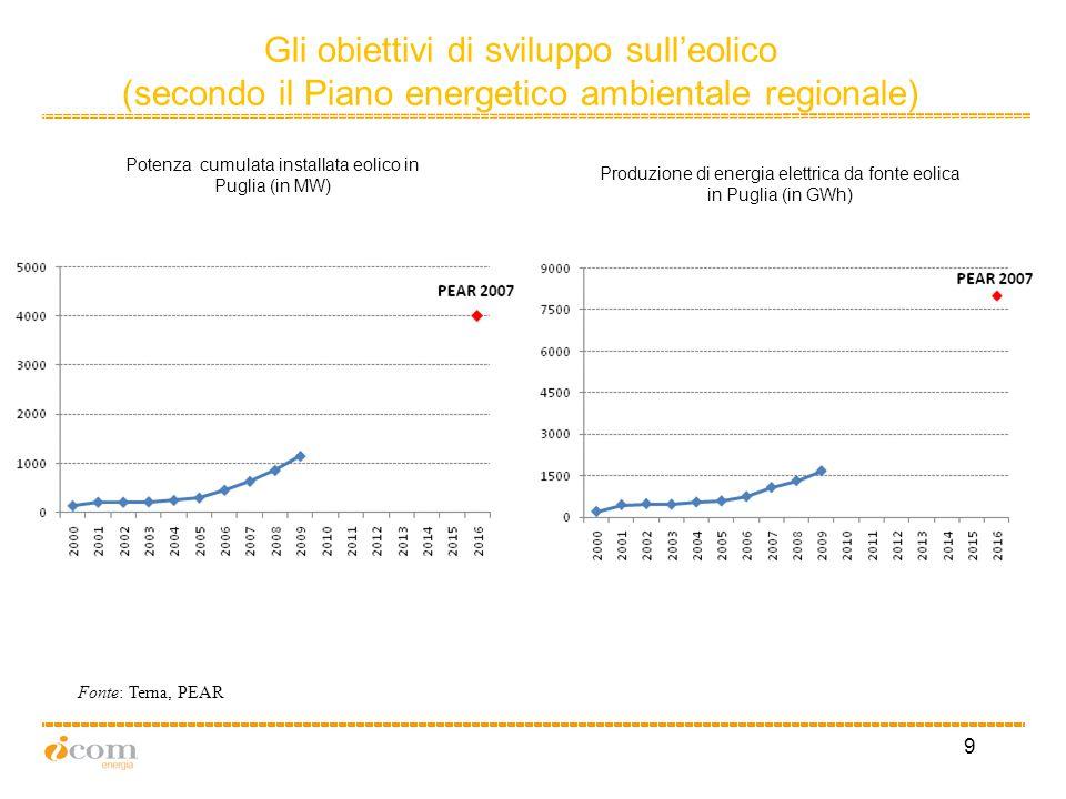 9 Fonte: Terna, PEAR Produzione di energia elettrica da fonte eolica in Puglia (in GWh) Potenza cumulata installata eolico in Puglia (in MW) Gli obiettivi di sviluppo sull'eolico (secondo il Piano energetico ambientale regionale)